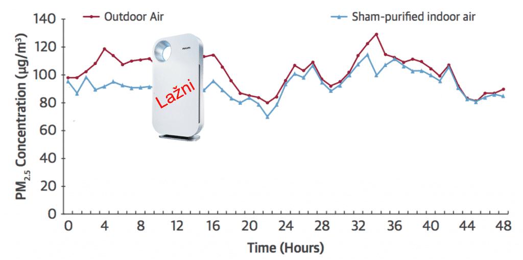 35 zdravih studenata su koristili prečistač vazduha 48 sati. Evo šta se desilo sa njihovim telima