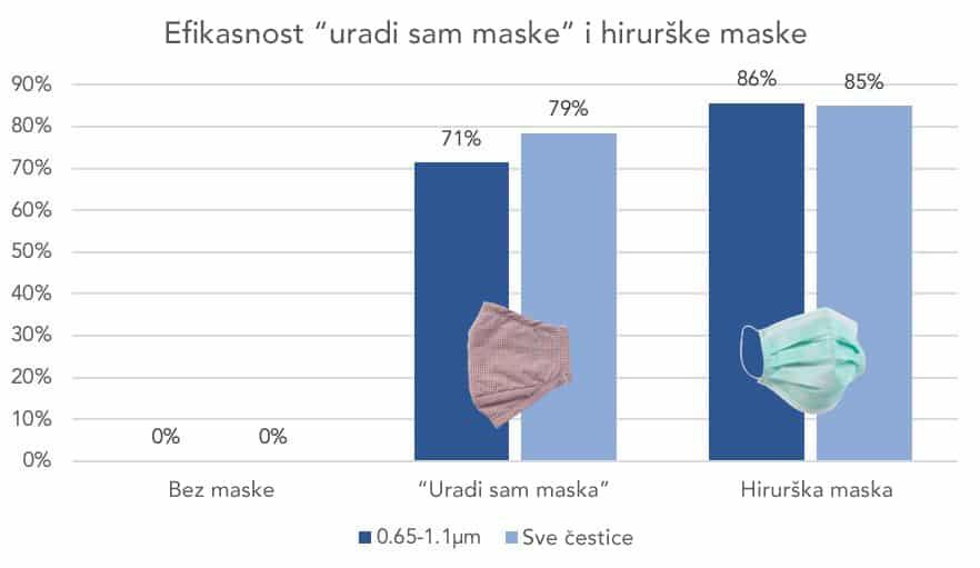 Da li domaće maske od krpe mogu da nas zaštite od korona virusa?