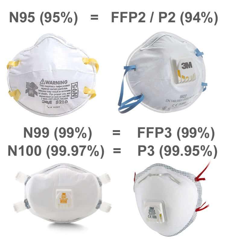 N95 N100 FFP1 FFP2 FFP3 maske respiratori korona virus zagađenje vazduha prašina da li štite